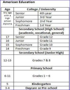 American high school age