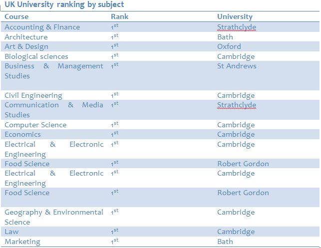 uk university ranking by subject