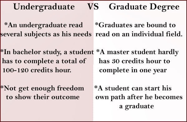 difference between undergraduate and graduate degree