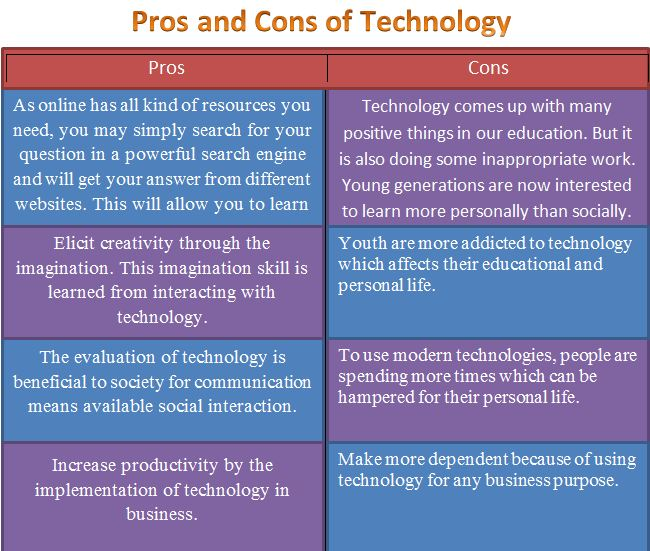 pros and cons of technology in education