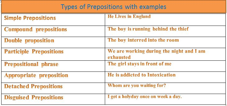 Preposition In Learn In Marathi All Complate: Definition & Types With Examples And Use