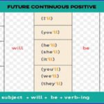 Future Continuous Tense with examples