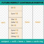 Future Perfect Continuous Tense with examples