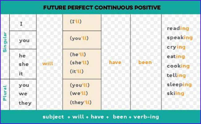Future Parfect Continuous Tense