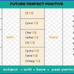 Future Perfect Tense with examples