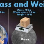 Difference between mass and weight with example