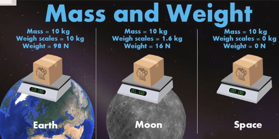 Similarities between mass and weight