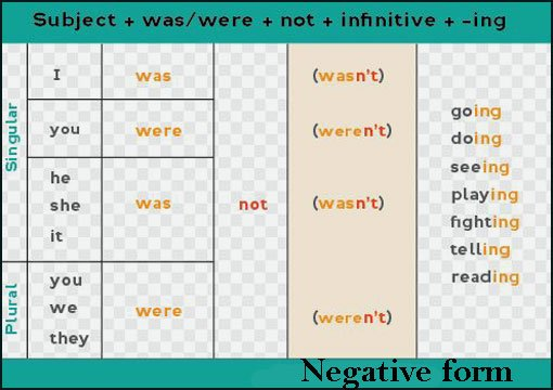 past continunous tense with examples