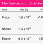 Charge Of Proton Along With Mass, Charge and History of Proton