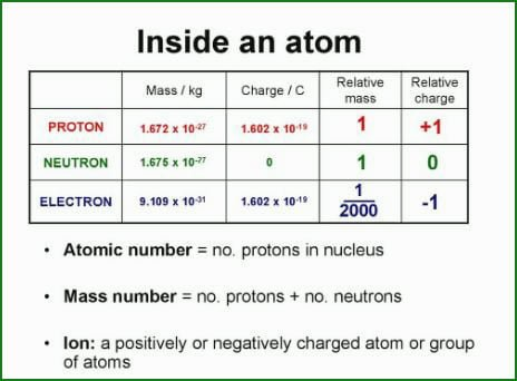 Charge of electron