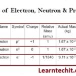 How Much the Mass of Electron with relative and calculate