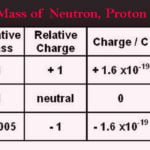 Mass of Neutron Definition and the Examples of Neutron
