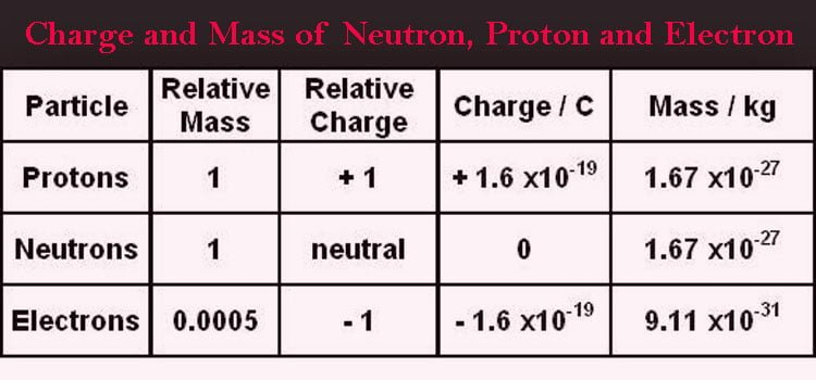 Mass of Neutron