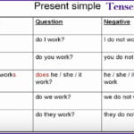Simple Present Tense With Examples