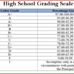 HIGH SCHOOL GRADES in USA | Grade names