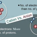 Difference between Cation and Anion | Cation VS Anion details