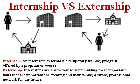 Difference between Externship