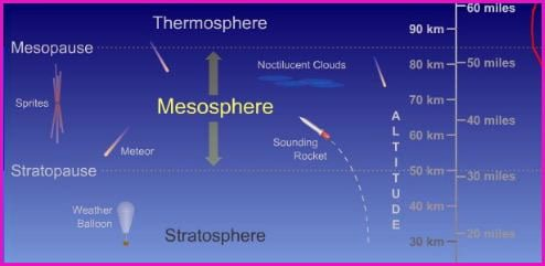 mesosphere layers of the atmosphere