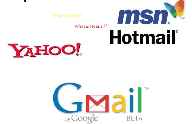 What is Hotmail