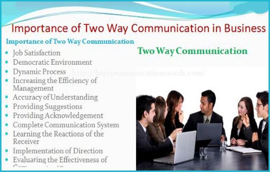 Importance of Communication in Business Organization