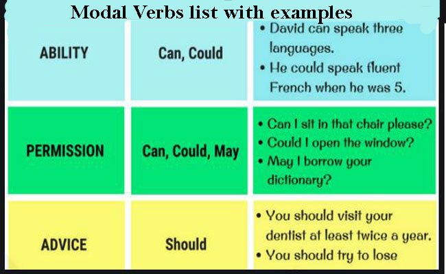 Modal Verbs List, Definition, Meaning And Examples Details