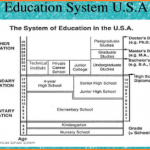American education system structure, problem and overview