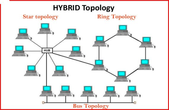 Hybrid Topology with block diagram