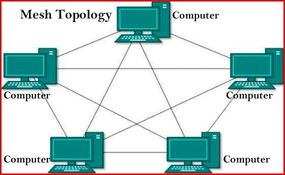 Block diagram of Mesh Topology