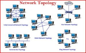 Network Topology diagram
