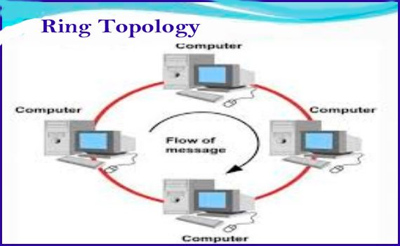 Ring topology diagram