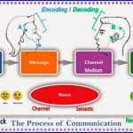Explain The Process of Communication With Definition, And Diagram