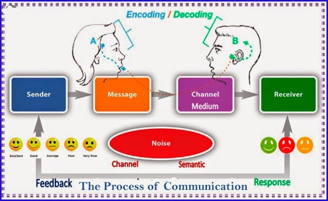 The Process Of Communication With Definition And Diagram