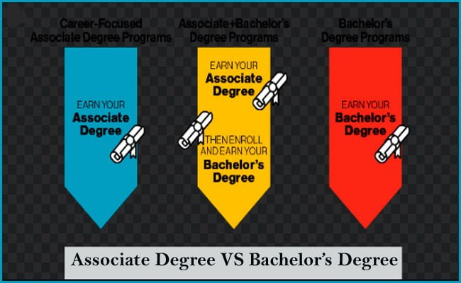Associate Degree vs Bachelors degree