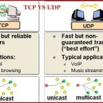 Difference between TCP and UDP with details