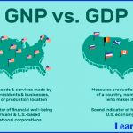 Difference between GDP and GNP with details