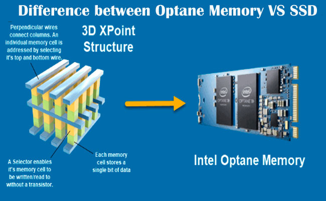 Intel Optane Memory VS SSD (Solid State Drive)